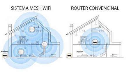 Sistema-Mesh-Wifi-comprar-barato